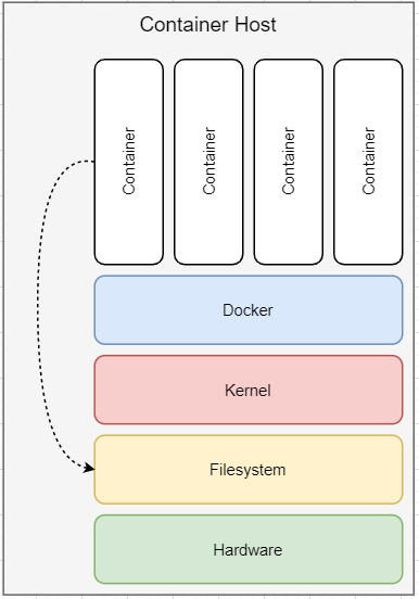 Attack Container Filesystem